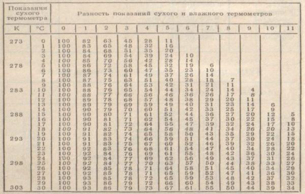 таблица определения влажности