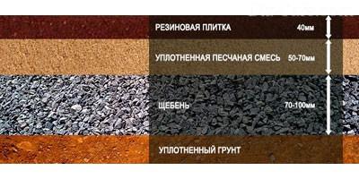 Резиновая плитка укладка