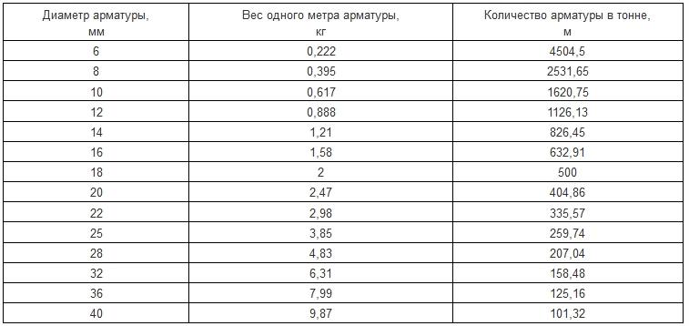 арматура для фундамента-таблица расчетов